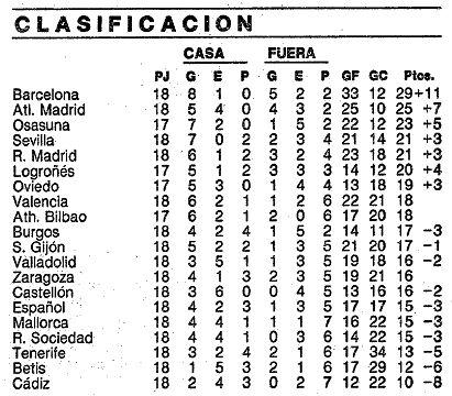 La antigua puntuación de la Liga española con los puntos positivos y negativos