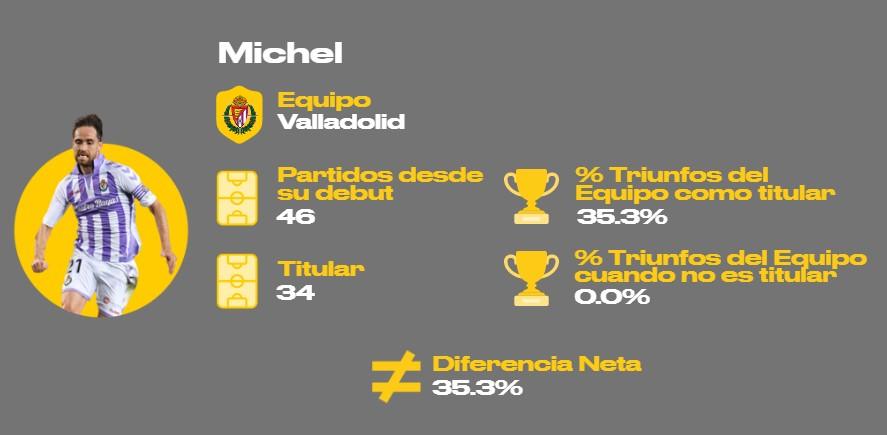 Míchel Valladolid